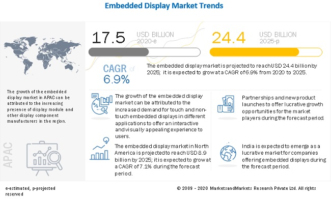 Embedded Displays Market