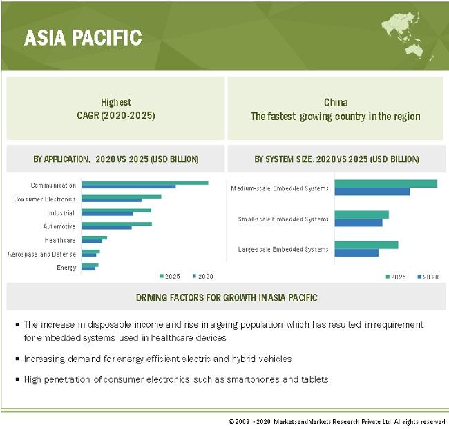 Embedded Systems Market by Region