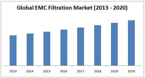 EMC Filtration Market