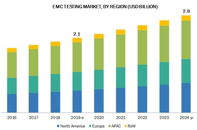 EMC Testing Market