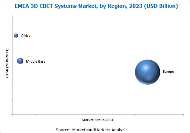 EMEA 3D CBCT/Cone Beam CT Systems Market