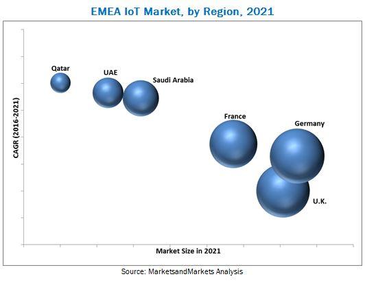 EMEA IoT Market
