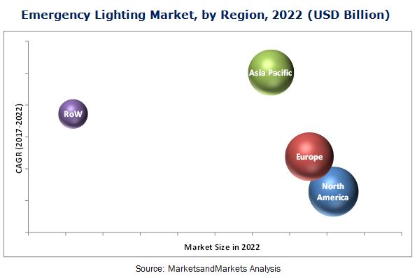 Emergency Lighting Market Size, Growth, Trend and Forecast