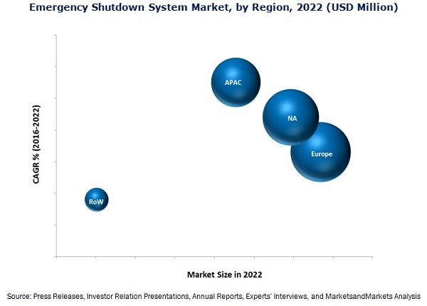Emergency Shutdown System Market