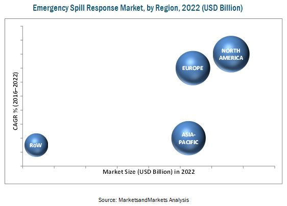 Emergency Spill Response Market