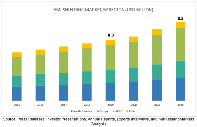 EMI Shielding Market Size, Growth, Trend and Forecast to 2024