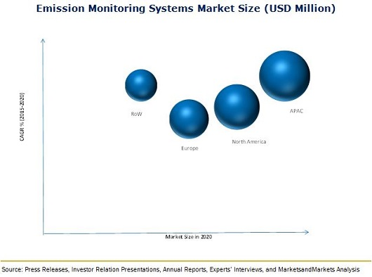 Emission Monitoring Systems Market