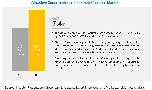 Empty Capsules Market, by Region, 2023 (USD million)