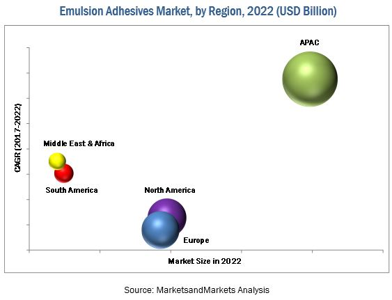 Emulsion Adhesives Market
