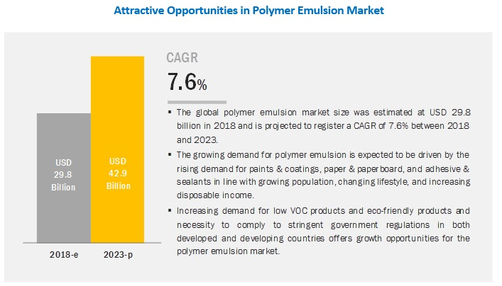 Polymer Emulsion Market by Type, Application and Region