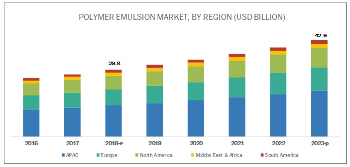 Polymer Emulsion Market by Type, Application and Region - Global