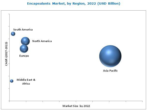 Encapsulants Market