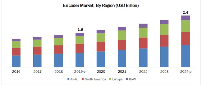 Encoders Market