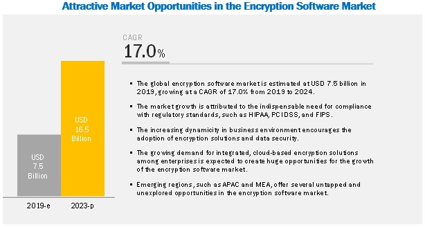 Encryption Software Market by Software & Services - 2024