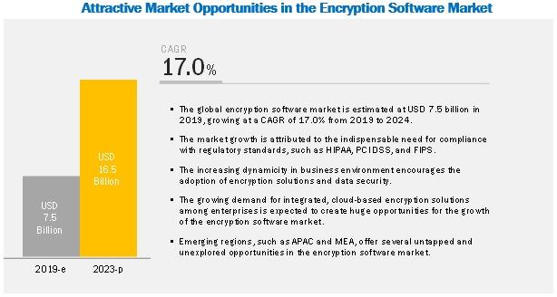 Encryption Software Market
