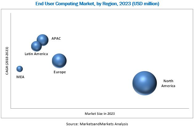 End User Computing Market