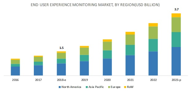 End User Experience Monitoring Market