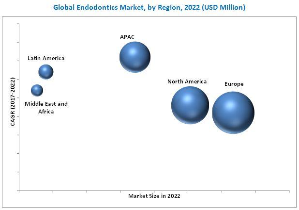 Endodontics Market
