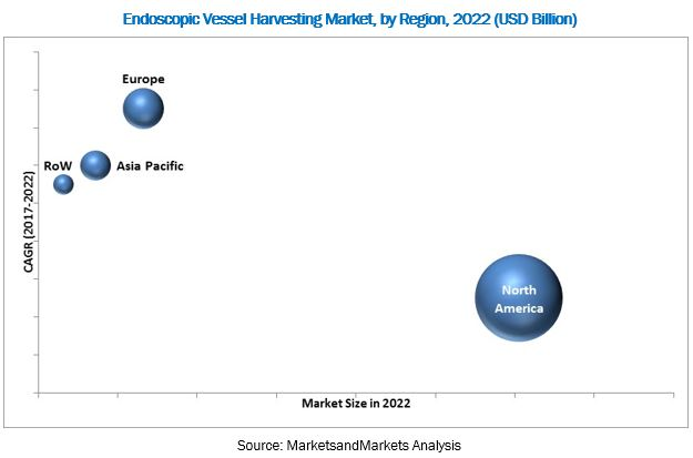 Endoscopic Vessel Harvesting Market