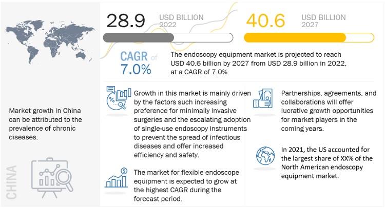 Endoscopy Equipment Market