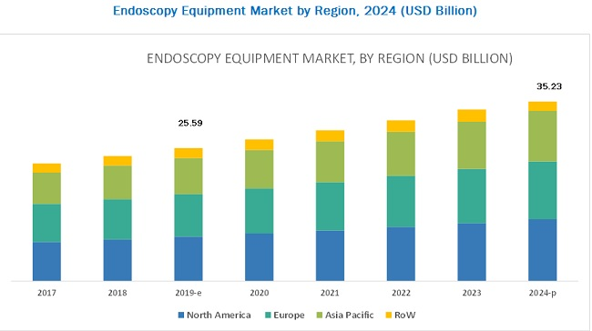 Endoscopy Equipment Market