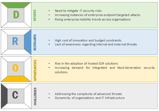 Endpoint Detection and Response Market