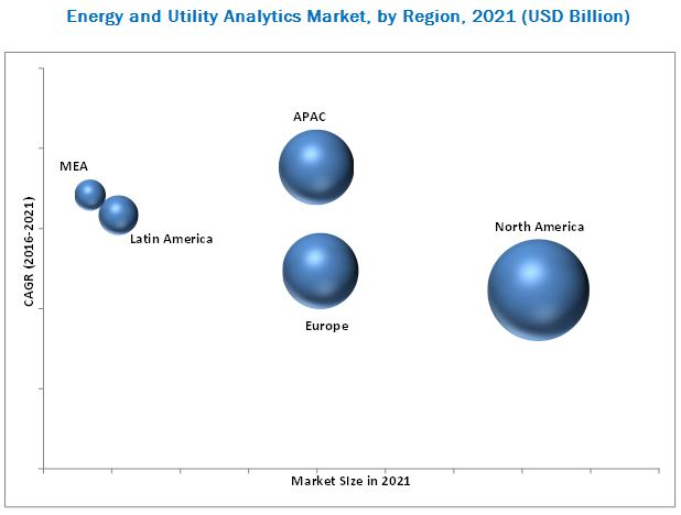 Utility Analytics Market