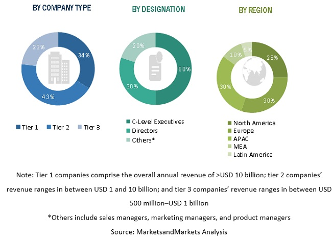Utility Analytics Market