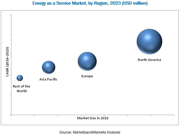 Energy as a Service Market
