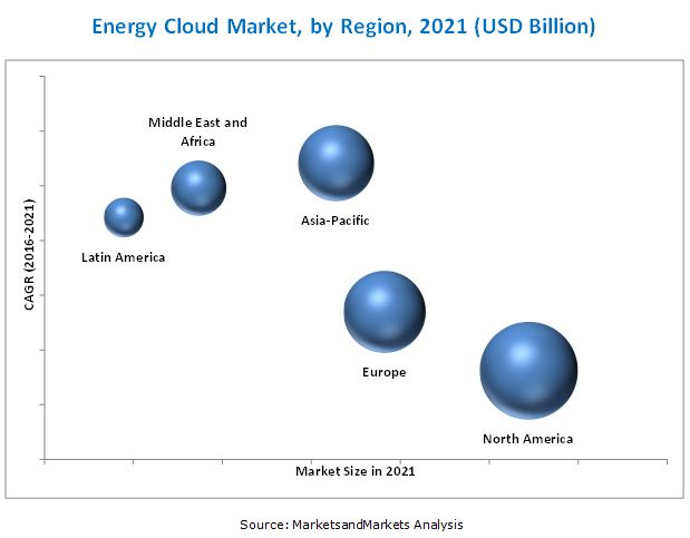 Energy Cloud Market