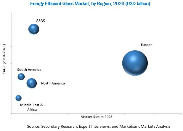 Energy Efficient Glass Market
