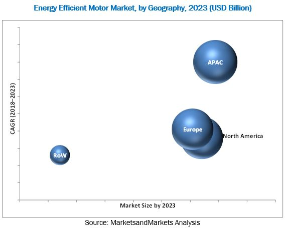 Energy Efficient Motor Market