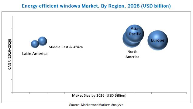 Energy-efficient Windows Market