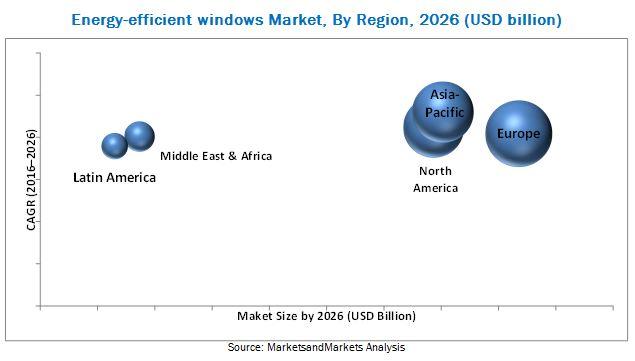Energy-efficient Windows Market