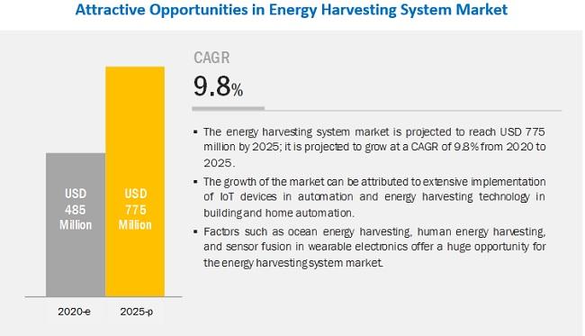 Energy Harvesting Market
