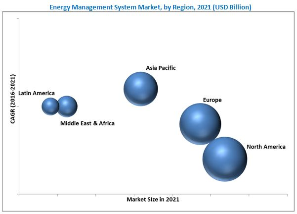 global energy management system market in Energy management market 'to almost  with their global  found that the smart building energy management systems market is to almost quadruple in size.