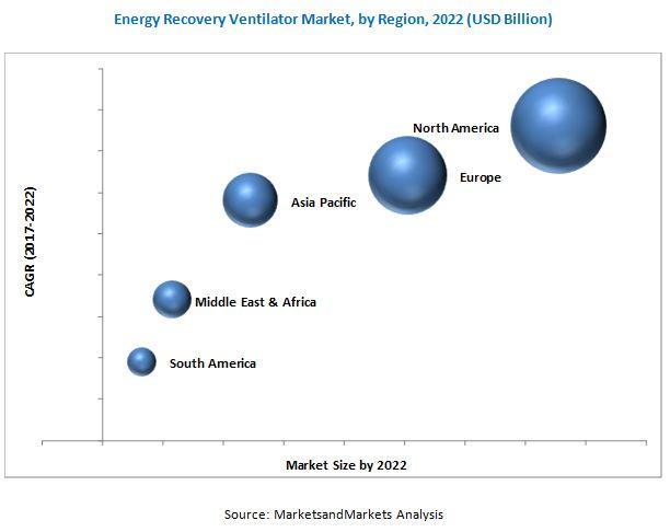 Energy Recovery Ventilator Market