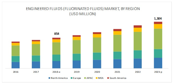 Engineered fluids (Fluorinated fluids) Market