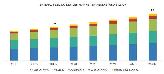 Enteral Feeding Devices Market, by Region, 2022