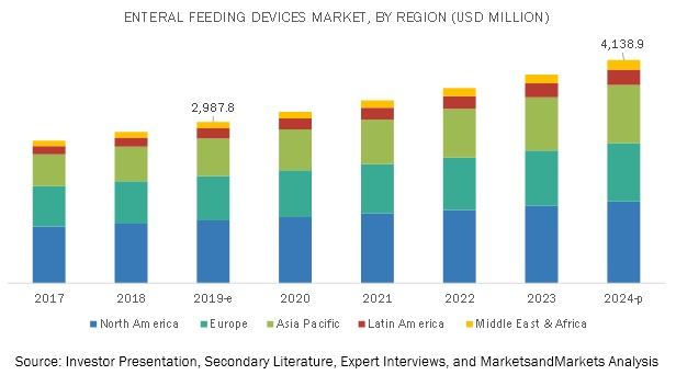 Enteral Feeding Devices Market, by Region, 2022