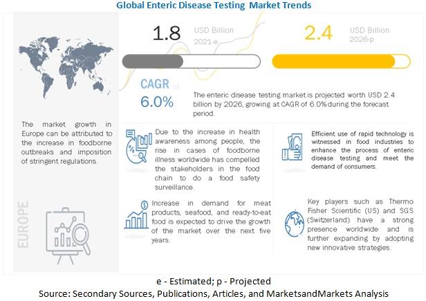 Enteric Disease Testing Market