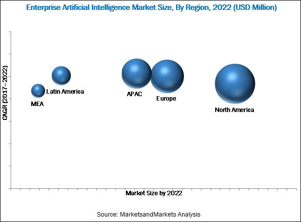 Enterprise AI Market