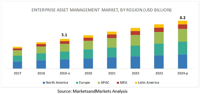 Enterprise Asset Management Market