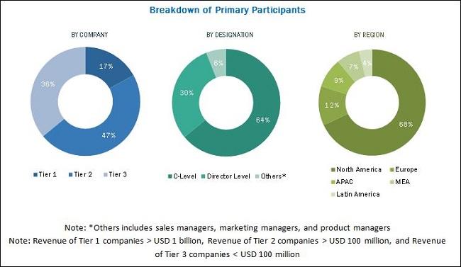 Enterprise Asset Management Market