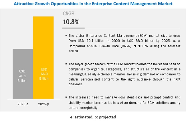 Enterprise Content Management Market Size, Share and Global Market Forecast to 2025 | COVID-19 Impact Analysis | MarketsandMarkets