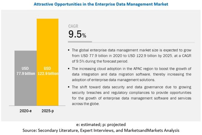 Enterprise Data Management Market
