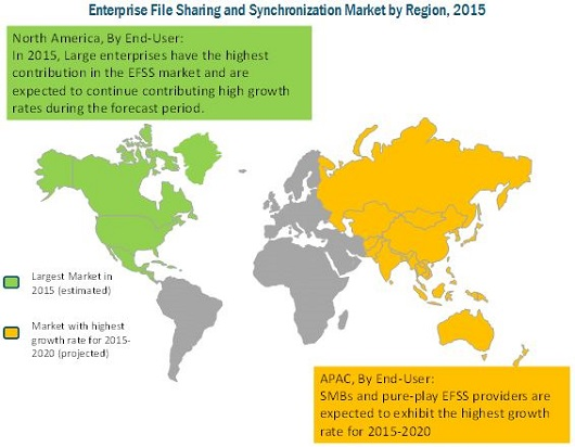 Enterprise File Sharing and Synchronization Market