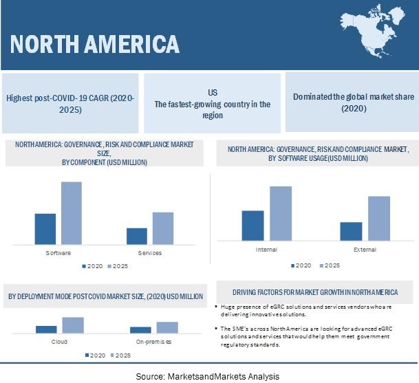 eGRC Market by Region
