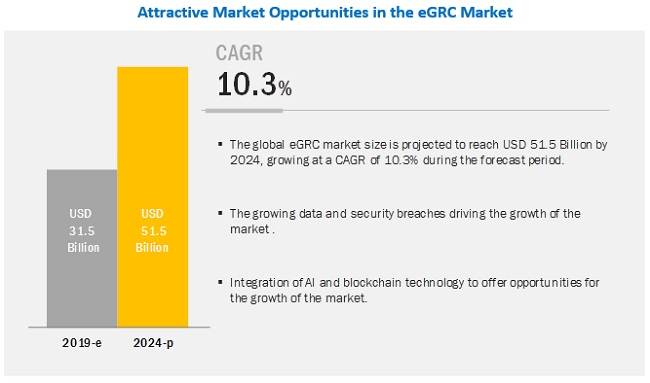 eGRC Market Size by Software & Services - 2024 | MarketsandMarkets