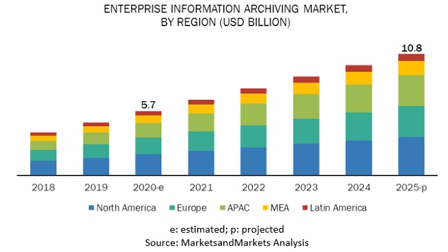 Enterprise Information Archiving Market